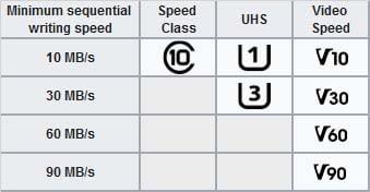 ตารางความเร็วของการ์ดแบบ Class 10 - UHS Class - Video Speed Class