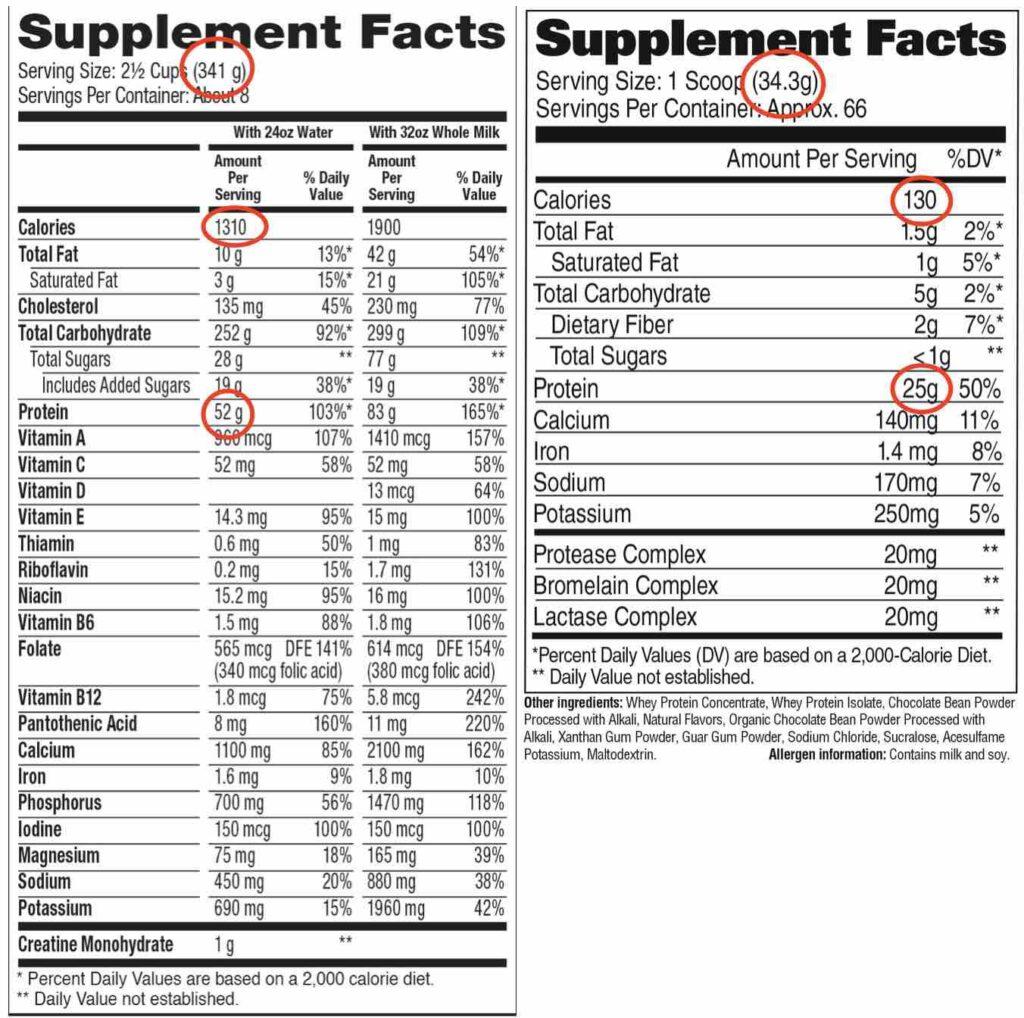 ตัวอย่างข้อมูลทางโภชนาการ หรือ Supplement Facts โดยฝั่งซ้ายจะเป็นเวย์โปรตีนสูตรเพิ่มน้ำหนัก ฝั่งขวาจะเป็นเวย์โปรตีนสูตรทั่ว ๆ ไป